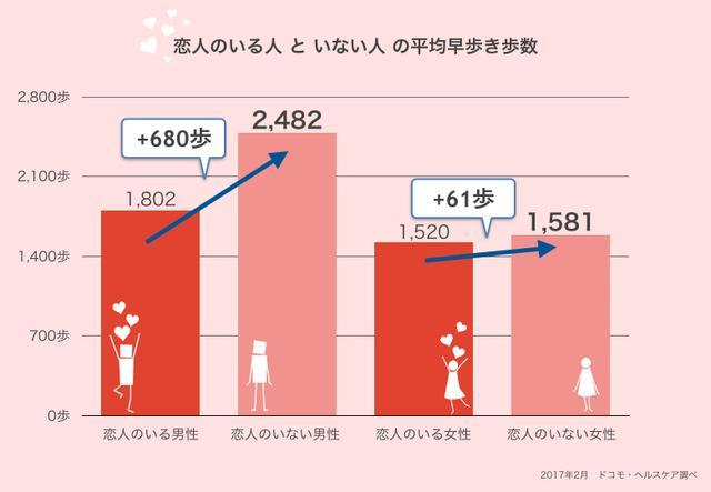 """画像1: 幸せ太りという言葉がある。 主に結婚して三食をしっかり摂るようになった男性がぷくぷくとふくよかになる現象を指す。 しかし、もしかしたら原因はそれだけでなはないかもしれない。 恋人がいる男女は""""遅歩き""""に 健康データを調査・研究するドコモ・ヘルスケア社(東京都渋谷区)が2月9日、恋人がいる人はいない人に比べて男女ともにゆっくり歩くことが分かったと発表した。 1日の早歩きの平均歩数を調べた結果、恋人がいる男性は約27%、女性は4%減っているという。 恋人のいない男女はよく走る 1日の走った(走行した)歩数の平均値では、恋人のいる人よりいない人の方が多いことが判明。 恋人のいない場合、男性は1.5倍、女性は2.4倍もよく走っているという。 [...] irorio.jp"""