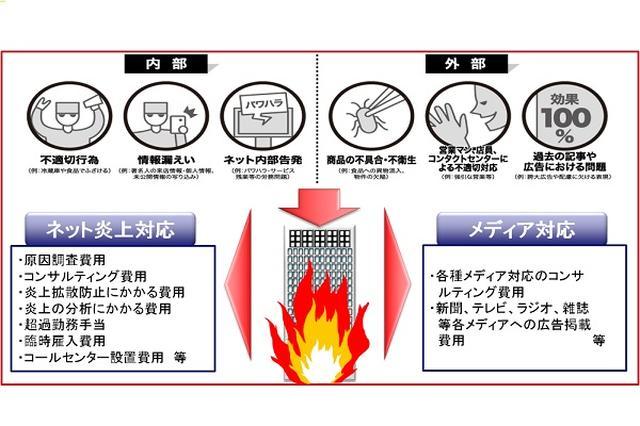 画像1: 国内初の「ネット炎上保険」について、損保ジャパン日本興亜の広報担当者に話を聞いてみた。 「ネット炎上保険」が発売 損害保険ジャパン日本興亜が6日、ネット炎上を補償する保険「ネット炎上対応費用保険」を発売した。 企業を対象に、SNS等でネガティブな情報が拡散、またはその恐れが生じた場合に生じる、原因調査や拡散防止、メディア対応等にかかる費用を幅広く補償。 支払い限度額は1000万円で、年間保険料は50~60万円程度。ネット上の炎上を対象にした保険は国内初だという。 ネット上で「その考えはなかった」と話題に 国内初の「ネット炎上保険」は注目を集めており、ネット上などで話題に。 「時代だねー」「必要かも」「その考えはなかった。素晴らしい」 [...] irorio.jp