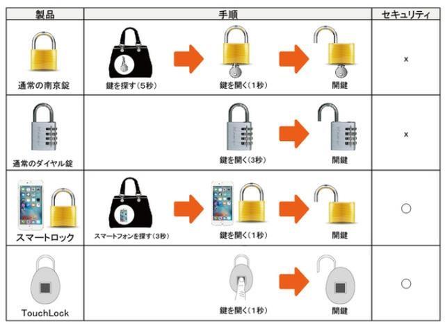 画像: たまごっちみたいなデザインが可愛い♡指紋で解錠できるスマート南京錠『TouchLock』