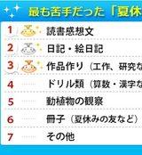 画像: 一番苦手だった夏休みの宿題は「読書感想文」! 福井県と富山県では4人に1人が夏休み中に宿題が終わっていなかった!?