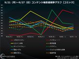 画像: 新刊発売&アニメ&実写映画『3月のライオン』コミック・コンテンツ偏差値ランキング