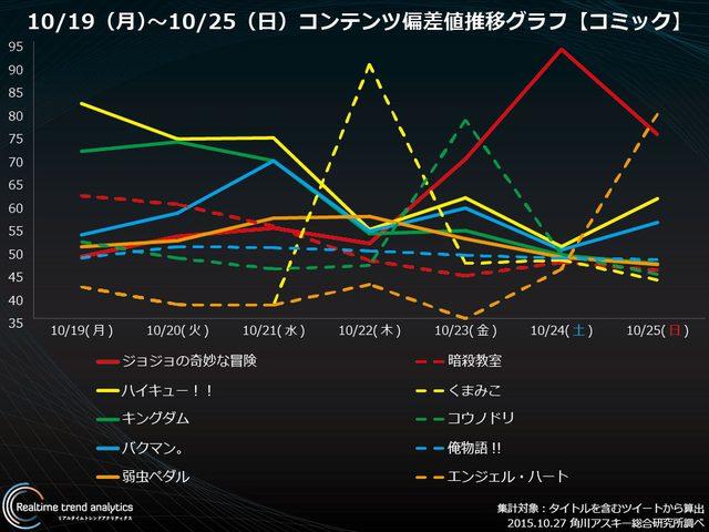画像: アニメ化決定『ジョジョ第四部』『くまみこ』コミック・コンテンツ偏差値ランキング