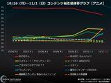 画像: ツイッターの盛り上がりが尋常じゃない『おそ松さん』、実質1位は『ハイキュー』で...【アニメ・コンテンツ偏差値ランキング】
