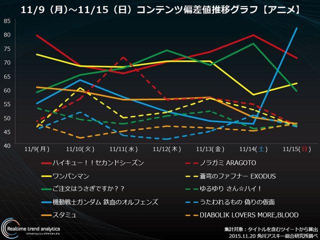 画像: Twitterアニメクラスタ全容解明『おそ松さん』『ハイキュー』『ごちうさ』【アニメ・コンテンツ偏差値ランキング】