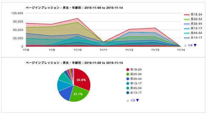 画像: dinoインサイト:スクリーンショット2 ページインプレッション解析(男女・年齢層)