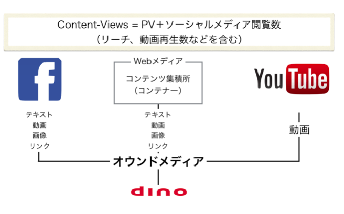 リボルバーの「dino/adino」、アクセス管理のダッシュボード「dinoインサイト」を搭載