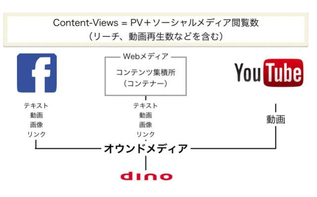 画像: 「dinoインサイト」開発と、新指標CV普及を目指す背景