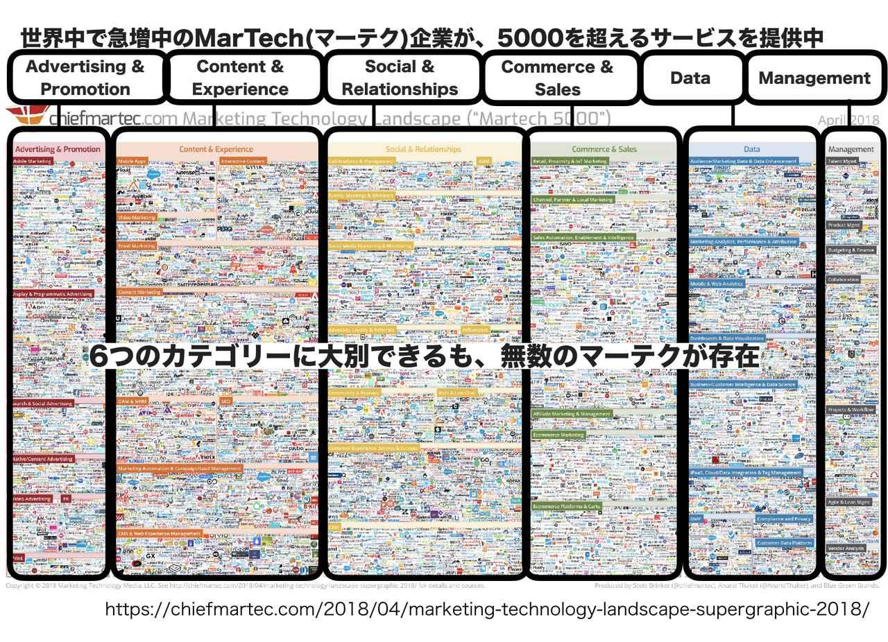 画像1: 世界で急増中のマーテク企業