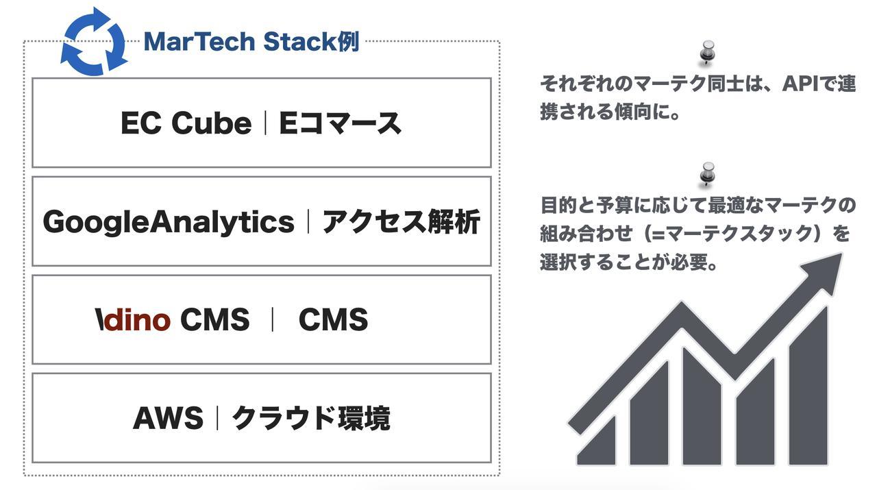 画像2: 世界で急増中のマーテク企業