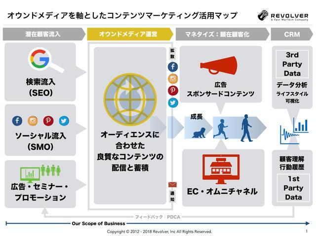 画像: デジタルマーケティングの重要性とオウンドメディアの必要性