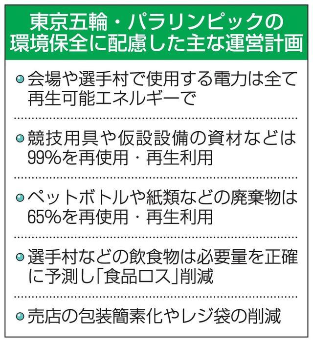 画像: 東京五輪会場電力全て再生エネで 運営計画、環境に配慮