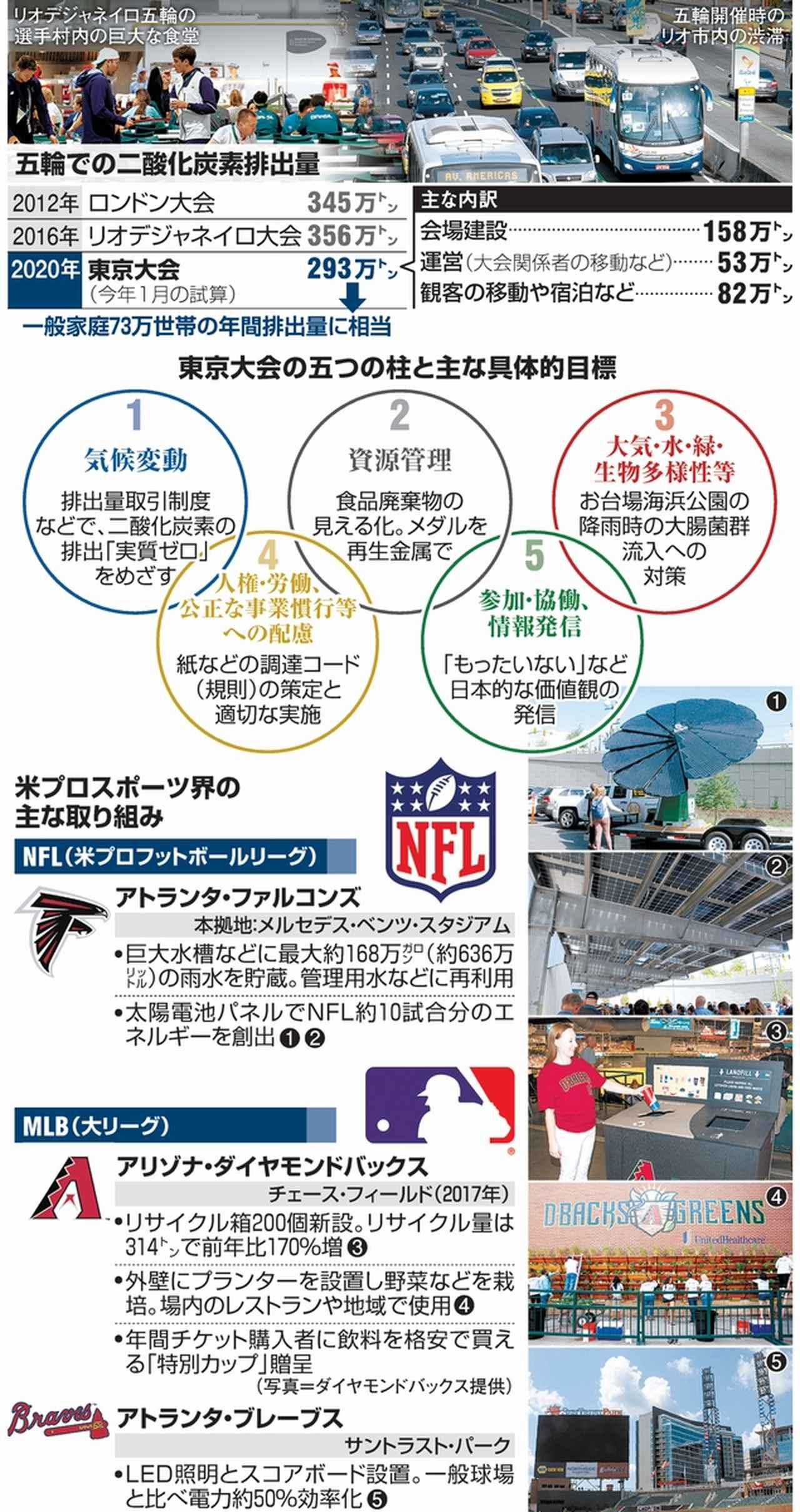 画像: なぜスポーツに持続可能性? 東京は「SDGs五輪」:朝日新聞デジタル