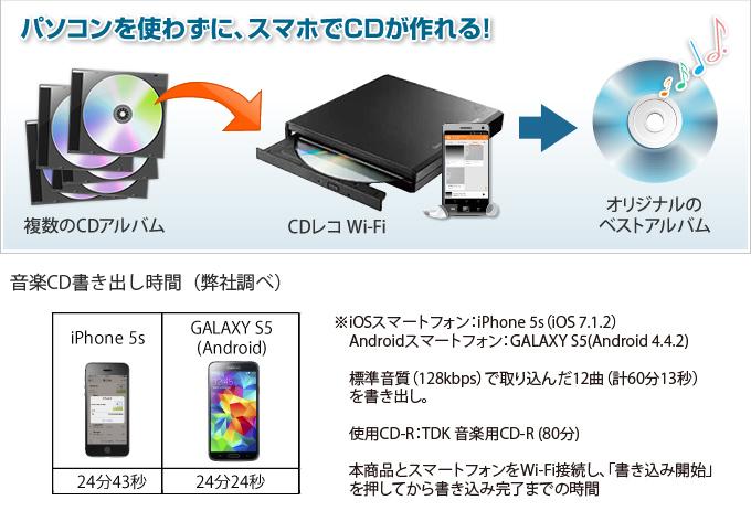 画像: CDレコ Wi-Fi(CDRI-W24AI)  | 周辺機器 | IODATA アイ・オー・データ機器
