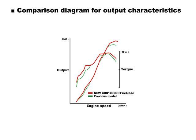 画像: グラフを見れば明快だが、従来型を大きく上回る性能を確保。3段階のライディングモードも用意され、1がフルパワー、2がワインディング向き、3がセーフモードとなる。