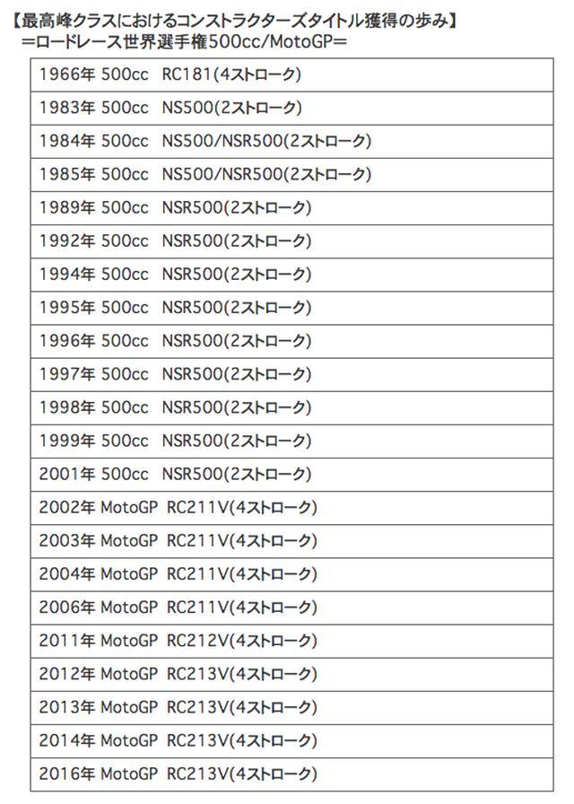 画像2: ホンダは2014年以来2年ぶり、通算22回目のタイトル獲得