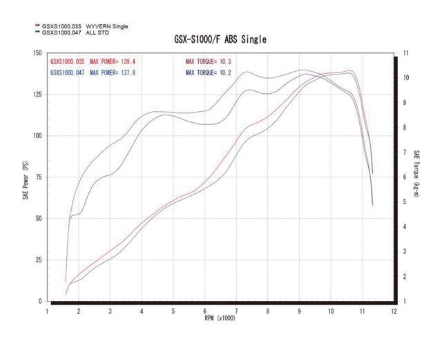 画像: 全域に渡りパワー&トルクはアップしており、低中回転域では最大約「12PS」を果たしている。とはいえ、出力特性を重視した仕上がりなので、扱いやすさも向上している。