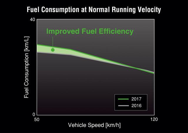 画像: エンジンのセッティング変更により、燃費が向上。WMTC モード燃費は従来モデルと比べ 6.8% 向上している。