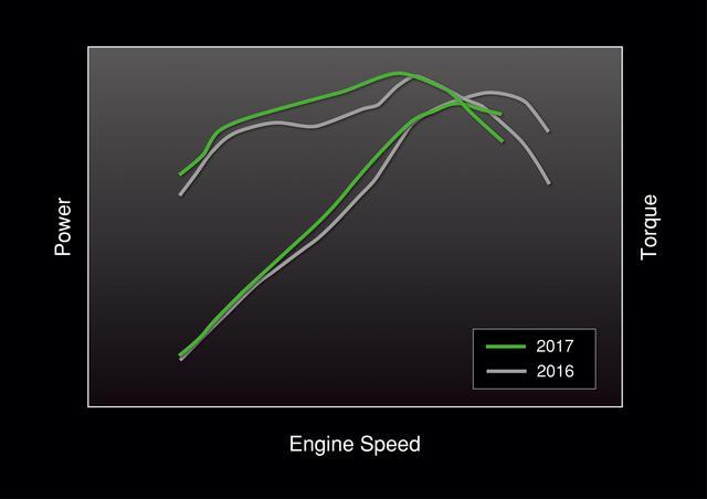 画像: 6,000min-1までの低中速回転域におけるパフォーマンスを主眼としたエンジ ン だ が、6,000min-1以上でも淀みなく吹けあがる。さらに高回転域では、優れたオーバーレブ特性を持つ。