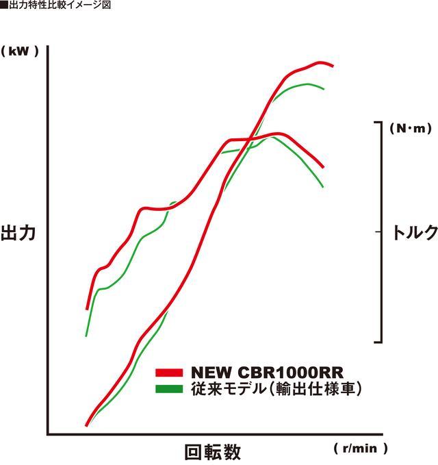 画像4: 各部も大幅に進化を果たした新型CBR1000RR