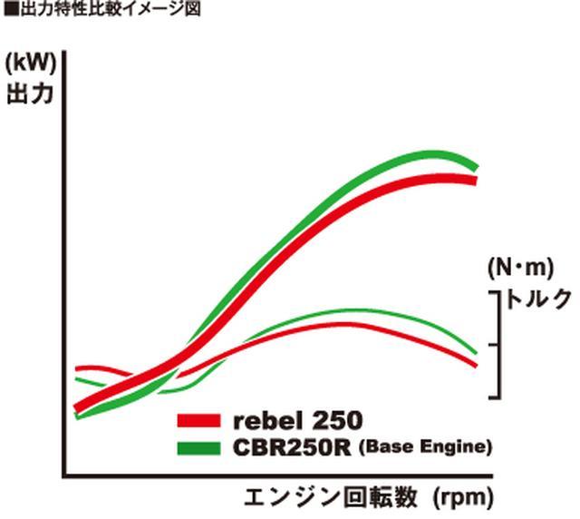 画像: 「レブル250」は全3色の設定! 約5万円高のABS仕様もラインアップ!