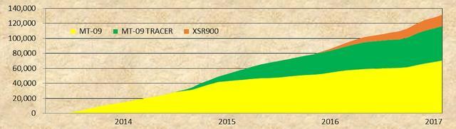 画像: 09とトレーサー、XSRの販売比率 この先はXSRが伸びそうです