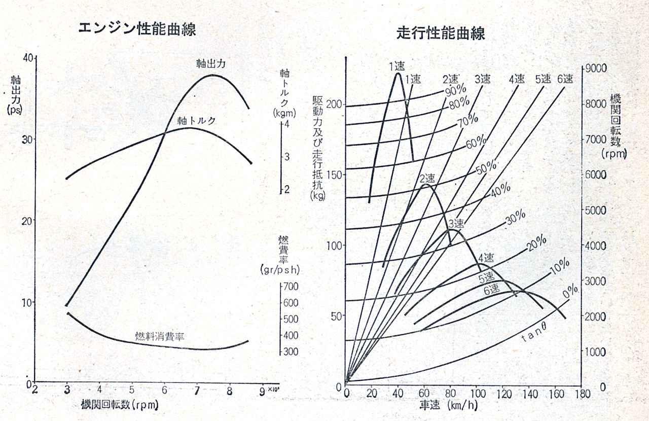 画像: トルクカーブがフラットであること、6速のレシオがクロスであることが見て取れる。