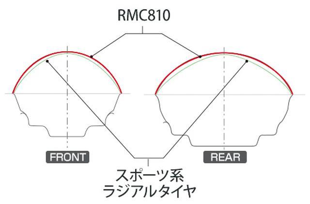 画像: フロントにはバンク角を問わず形状変化の少ないプロファイルを採用。リアも大きなRのプロファイルを採用することで、走行シーンを選ばず安定したハンドリングになっている。