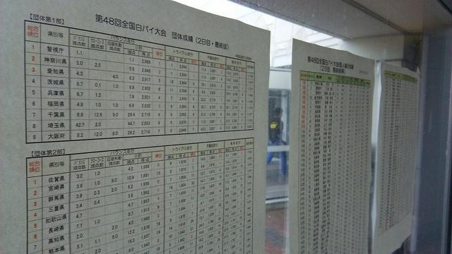 画像2: 連覇中の神奈川県警は2位(団体一部)に!