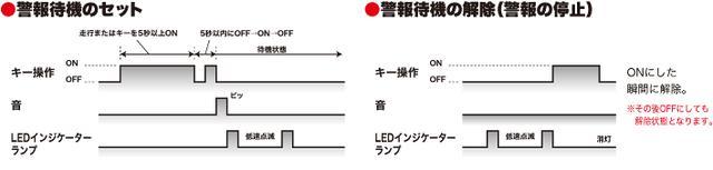 画像1: 3Gセンサー搭載のスマートアラームにカワサキ Z125 PRO専用モデル登場