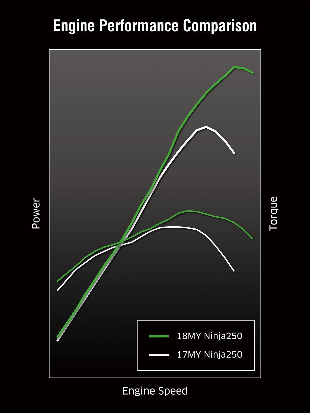 画像: 今回から排気量が249㏄となった新エンジンは37PSを発揮。まずパワーを上げていって、そこから最適な特性を導き出すという開発手法が採用されている。吸気はダウンドラフトで、スロットルボア径は、このクラスでも最大級の32㎜となっている。