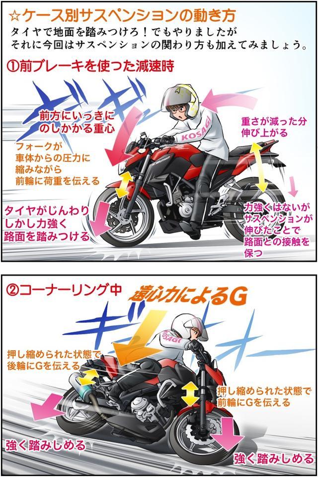 画像3: Motoジム! おまけのコーナー (荷重スピードをコントロールするサスペンション)  作・ばどみゅーみん