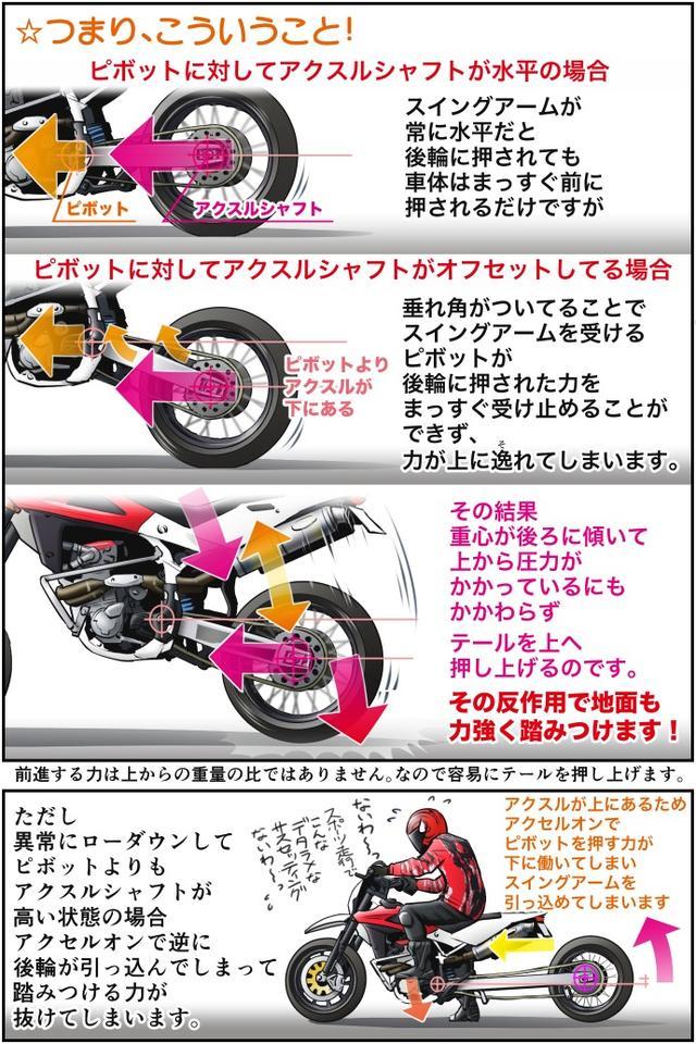 画像2: Motoジム! おまけのコーナー (スイングアーム式サスペンションのここがスゴい!)  作・ばどみゅーみん
