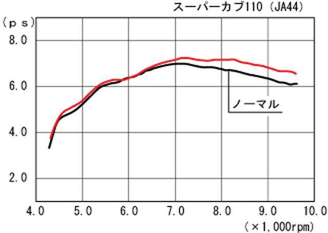 画像: ※マフラー装着以外はノーマルです。 ※当社(キタコ)計測値につき実走行とは異なります。