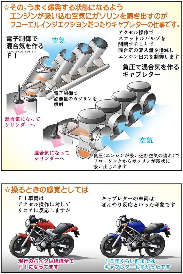 画像2: Motoジム! おまけのコーナー (フューエルインジェクションとキャブレター)  作・ばどみゅーみん