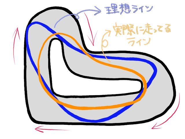 画像: 今までのラインと理想のライン(読み解いたライン)を描いてみましたっ!