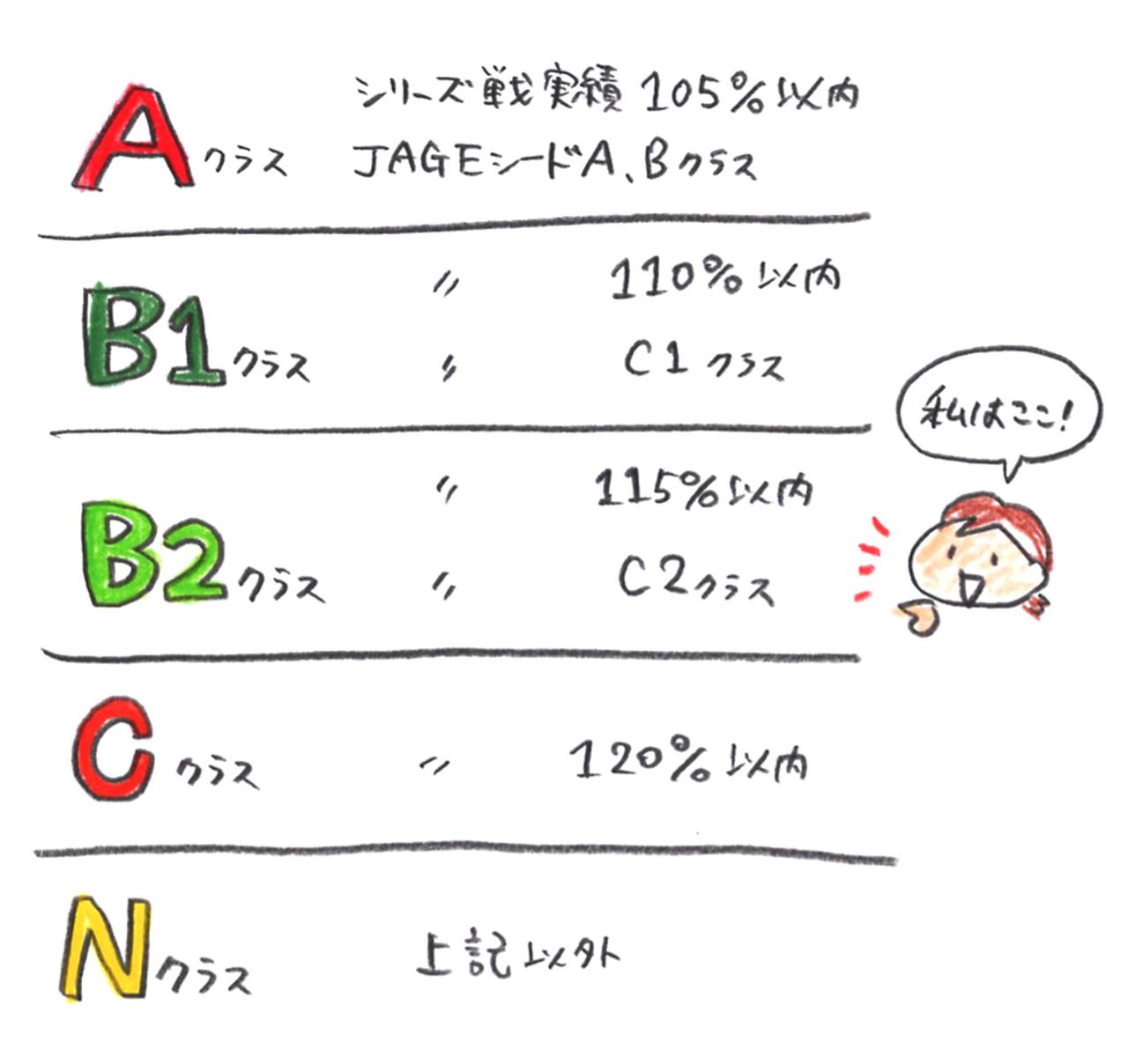 画像: 1HはC→N→B2→B1→A、2HはN→C→B2→B1→Aと最初のクラスだけ出走順が変わる。(今回はCクラスは該当者なし)