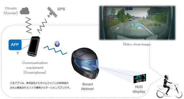 画像: ナビタイムジャパンと共同開発された専用スマホアプリで動作させるようです。ナビゲーションは、数値と曲がる方向などシンプルな表示を行える模様