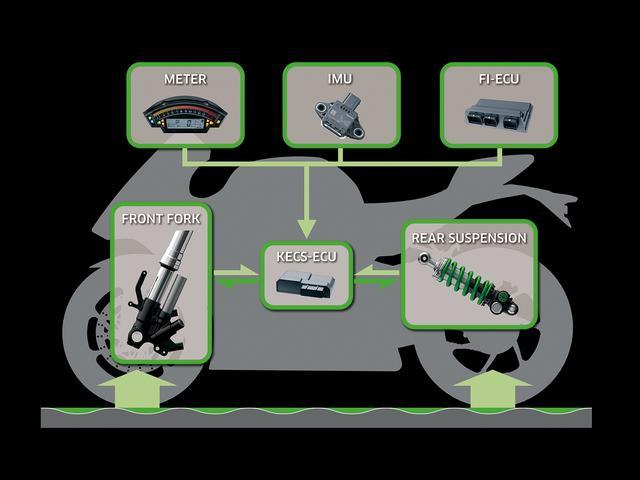 画像2: 性能だけでなく安全性、快適性も向上させる!