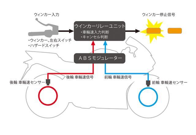 画像2: オートウインカーキャンセラーをはじめグリップヒーター、ETCまで、全て標準装備