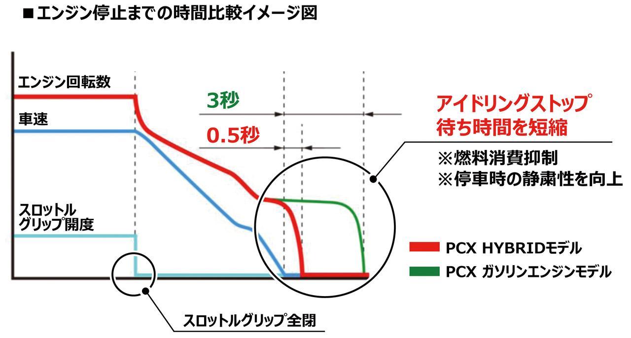 画像: 従来のPCXではアイドリングストップは車両が停止してから約3秒後だったが、ハイブリッドはこれを0.5秒に短縮。発進時のタイムラグも同様に短縮され、ライダーにはエンジンが「自然に止まり、自然にかかる」フィーリングとなるように設定されている。ちなみに、アイドリングストップなしのモードを選択することも可能だ。