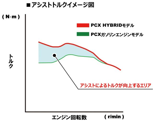 画像: 通常セルとして使用するモーターにアシスト機構を加えたPCXハイブリッド。トルクの増強は図で見る通り低中域がメイン。