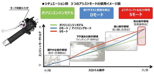 画像: モーターアシストの過渡特性に合わせてモードはDとSの2種類を用意。Sはダッシュ力を重視したモードで、Dは若干マイルドなアシストとして日常での使用に考慮したもの。