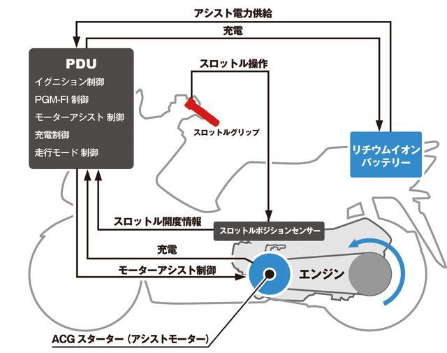 画像: ハイブリッドシステムの模式図。トータルの制御をつかさどるのは「PDU」と呼ばれるコンピューターで、これはフロントカウル内部にマウントされている。