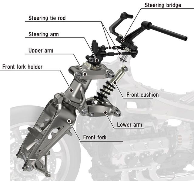 画像: 滑らかな乗り味と自然なハンドリングを生む機構。ラグジュアリーなツアラーに採用されている!