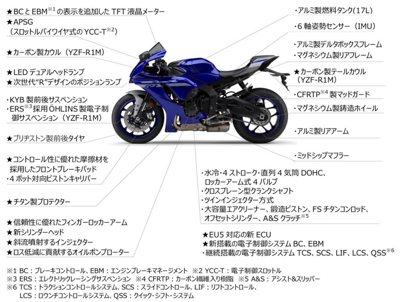 画像: 2020年モデル「YZF-R1」「YZF-R1M」のフィーチャー