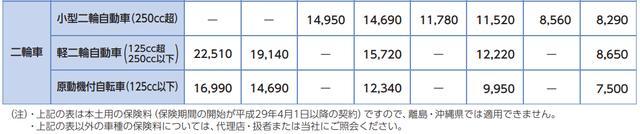 画像: 表はあいおいニッセイ同和損保より引用 www.aioinissaydowa.co.jp