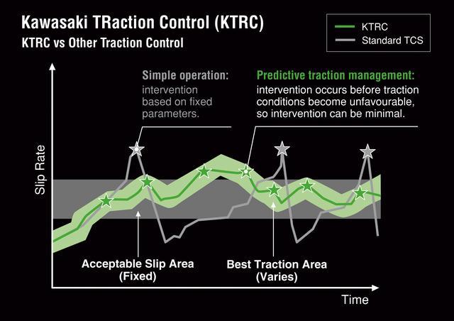 画像: これはNinja ZX-10RのKTRC(カワサキ・トラクション・コントロール)の概念図。通常のトラクションコントロールよりも制御を緻密にすることで、有効トラクションをできるだけ多く確保しようという狙いを示している。