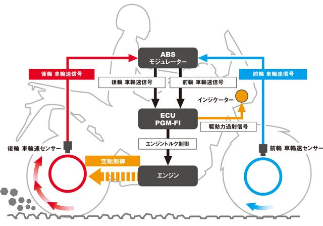 画像: CRF1000Lアフリカツインのトルクコントロールのシステム図。呼称の違いはあるが、一般的なトラクションコントロールとほぼ同じシステムとなっている。