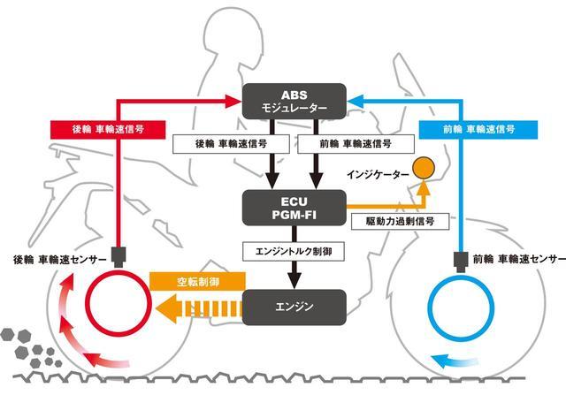 画像: バイクの「トラクションコントロール」とは? いまやスポーツバイクの必需品!【現代バイク用語の基礎知識2019】 - webオートバイ