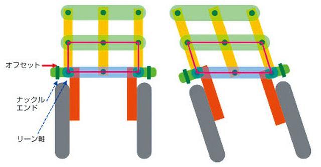画像: オフセットナックルを使い、リーン軸とステアリング軸を異なる位置とすることで、コーナリング時に前二輪のタイヤの向きが同心円上に揃うよう設定している。